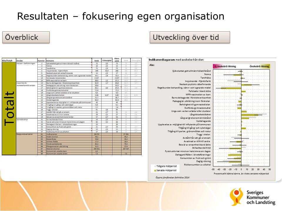 Resultaten – fokusering egen organisation Överblick Utveckling över tid