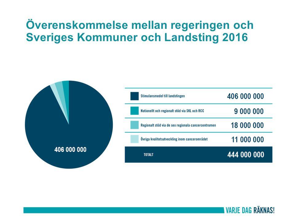 Överenskommelse mellan regeringen och Sveriges Kommuner och Landsting 2016