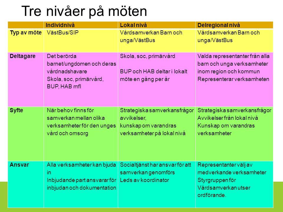 Skaraborgs Sjukhus IndividnivåLokal nivåDelregional nivå Typ av möte VästBus/SIP Vårdsamverkan Barn och unga/VästBus Vårdsamverkan Barn och unga/VästBus Deltagare Det berörda barnet/ungdomen och deras vårdnadshavare Skola, soc, primärvård, BUP, HAB mfl Skola, soc, primärvård BUP och HAB deltar i lokalt möte en gång per år Valda representanter från alla barn och unga verksamheter inom region och kommun Representerar verksamheten Syfte När behov finns för samverkan mellan olika verksamheter för den unges vård och omsorg Strategiska samverkansfrågor avvikelser, kunskap om varandras verksamheter på lokal nivå Strategiska samverkansfrågor Avvikelser från lokal nivå Kunskap om varandras verksamheter AnsvarAlla verksamheter kan bjuda in Inbjudande part ansvarar för inbjudan och dokumentation Socialtjänst har ansvar för att samverkan genomförs Leds av koordinator Representanter välj av medverkande verksamheter Styrgruppen för Vårdsamverkan utser ordförande.