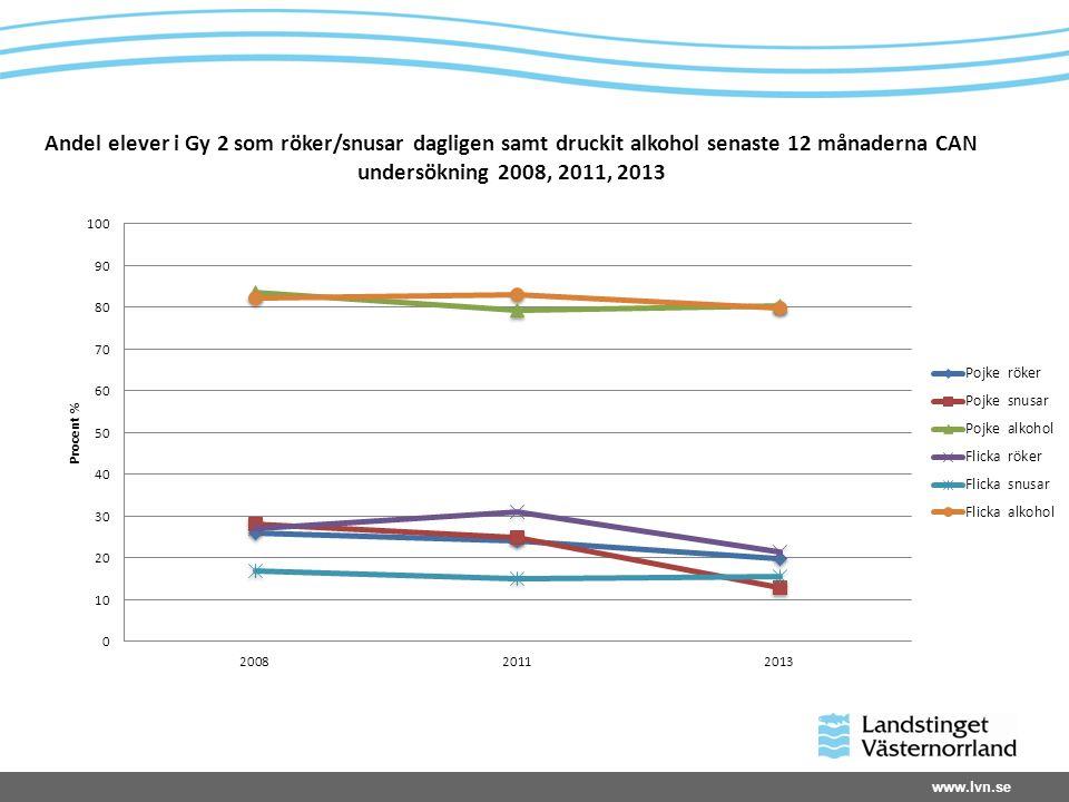 www.lvn.se Andel elever i Gy 2 som röker/snusar dagligen samt druckit alkohol senaste 12 månaderna CAN undersökning 2008, 2011, 2013