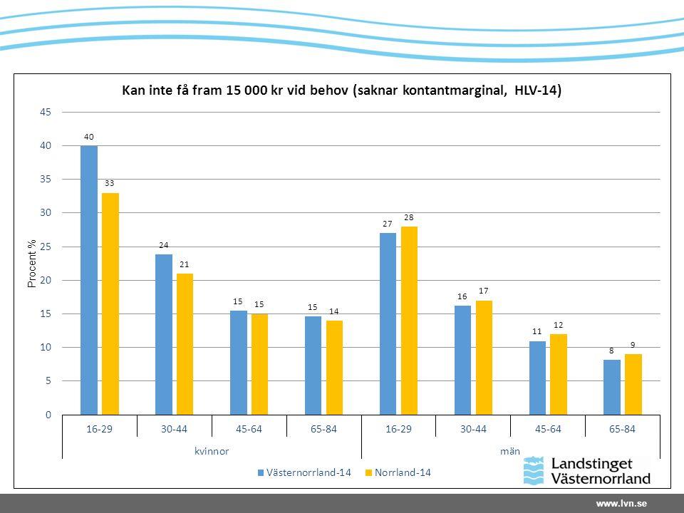 www.lvn.se