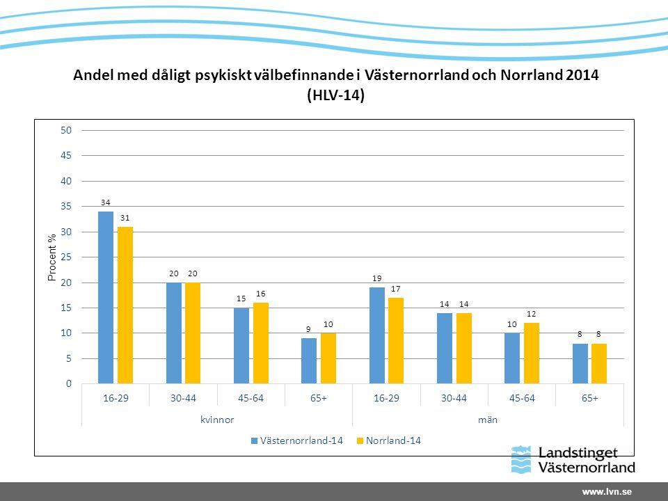 Andel med dåligt psykiskt välbefinnande i Västernorrland och Norrland 2014 (HLV-14)
