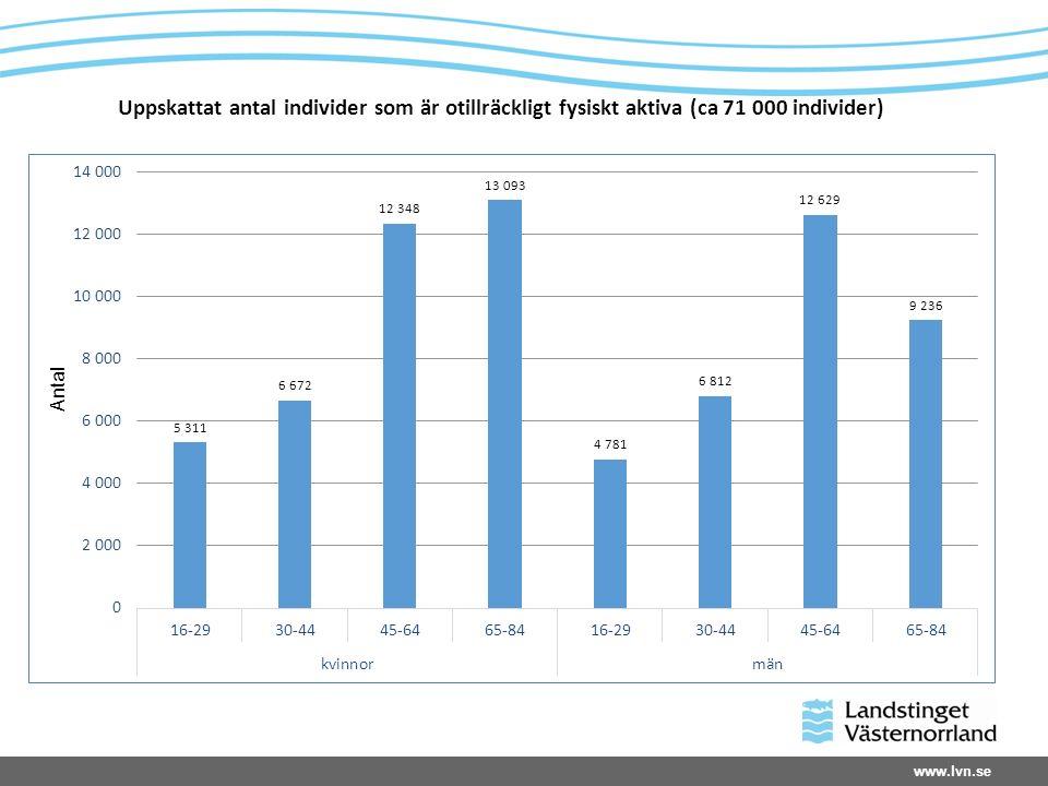 www.lvn.se Uppskattat antal individer som är otillräckligt fysiskt aktiva (ca 71 000 individer)
