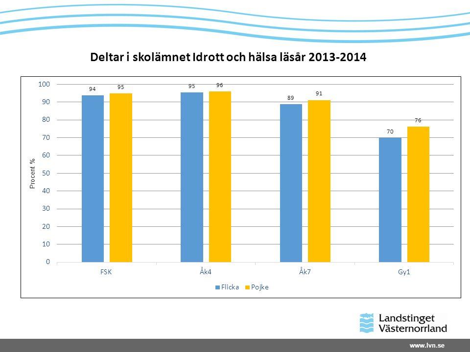 www.lvn.se Deltar i skolämnet Idrott och hälsa läsår 2013-2014