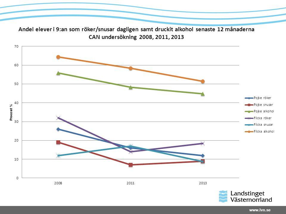 www.lvn.se Andel elever i 9:an som röker/snusar dagligen samt druckit alkohol senaste 12 månaderna CAN undersökning 2008, 2011, 2013