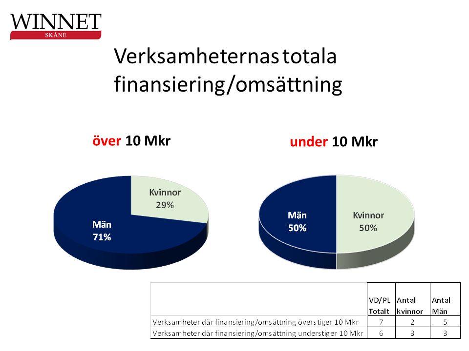 över 10 Mkr under 10 Mkr Verksamheternas totala finansiering/omsättning