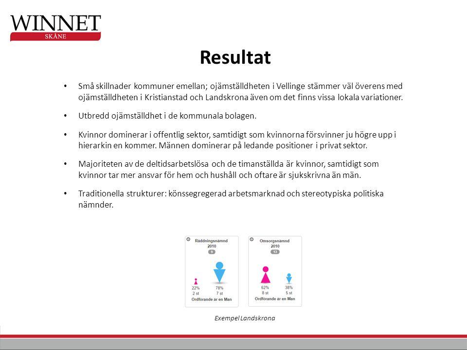 Små skillnader kommuner emellan; ojämställdheten i Vellinge stämmer väl överens med ojämställdheten i Kristianstad och Landskrona även om det finns vissa lokala variationer.