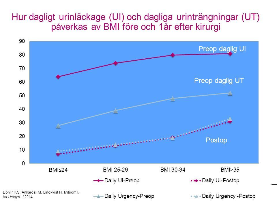 Hur dagligt urinläckage (UI) och dagliga urinträngningar (UT) påverkas av BMI före och 1år efter kirurgi Preop daglig UI Bohlin KS, Ankardal M, Lindkvist H, Milsom I.