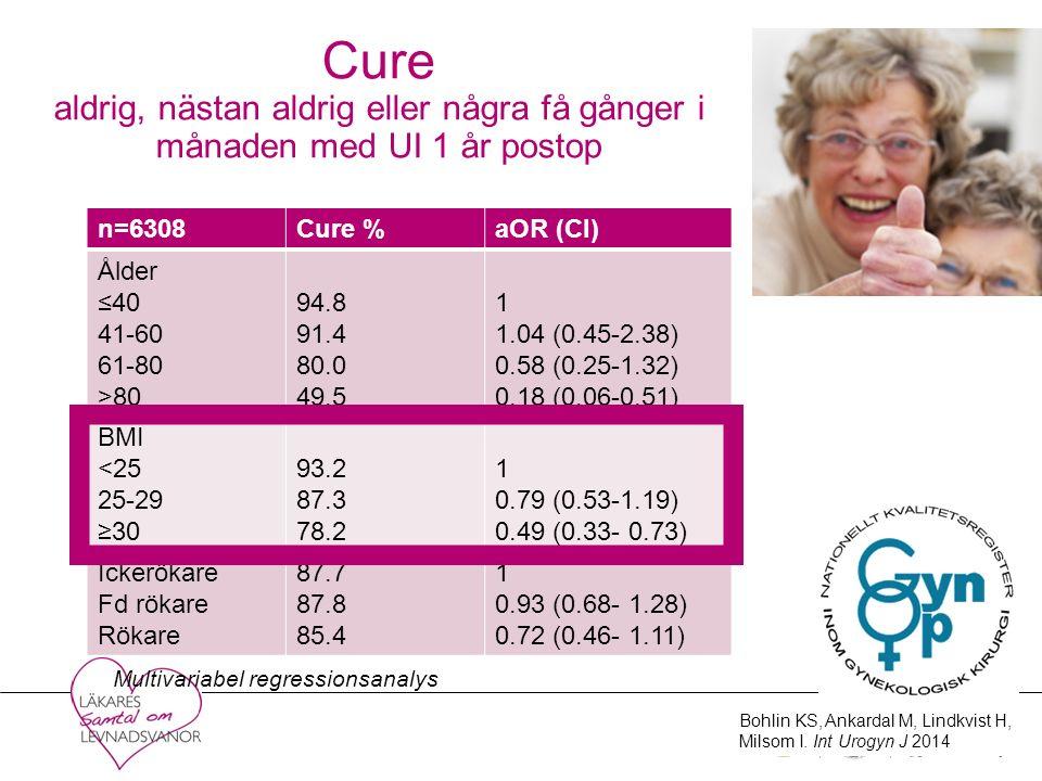 Cure aldrig, nästan aldrig eller några få gånger i månaden med UI 1 år postop n=6308Cure %aOR (CI) Ålder ≤40 41-60 61-80 >80 94.8 91.4 80.0 49.5 1 1.04 (0.45-2.38) 0.58 (0.25-1.32) 0.18 (0.06-0.51) BMI <25 25-29 ≥30 93.2 87.3 78.2 1 0.79 (0.53-1.19) 0.49 (0.33- 0.73) Ickerökare Fd rökare Rökare 87.7 87.8 85.4 1 0.93 (0.68- 1.28) 0.72 (0.46- 1.11) Multivariabel regressionsanalys Bohlin KS, Ankardal M, Lindkvist H, Milsom I.