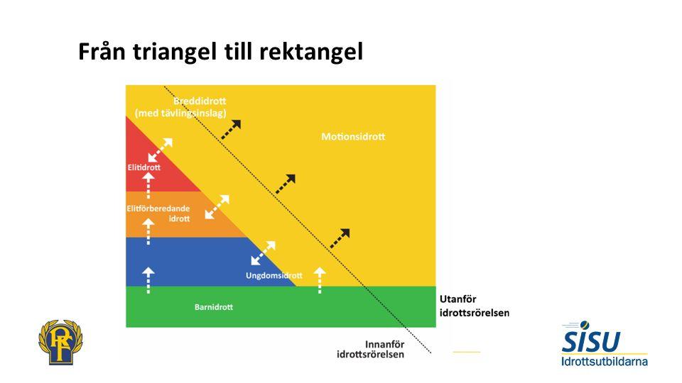 Från triangel till rektangel