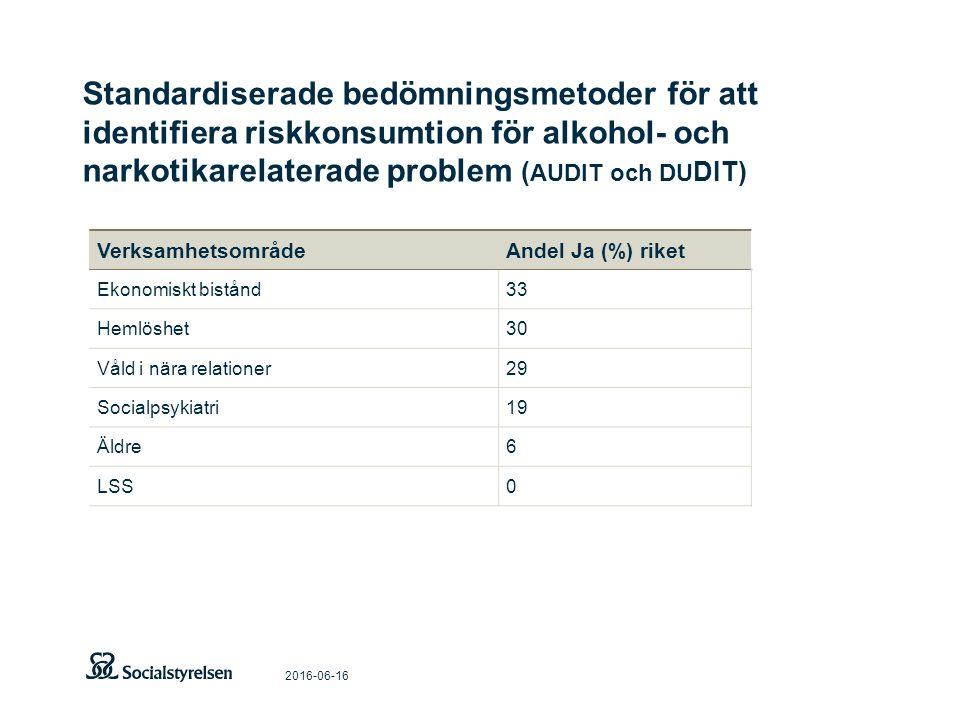 Standardiserade bedömningsmetoder för att identifiera riskkonsumtion för alkohol- och narkotikarelaterade problem ( AUDIT och DU DIT) 2016-06-16 VerksamhetsområdeAndel Ja (%) riket Ekonomiskt bistånd33 Hemlöshet30 Våld i nära relationer29 Socialpsykiatri19 Äldre6 LSS0
