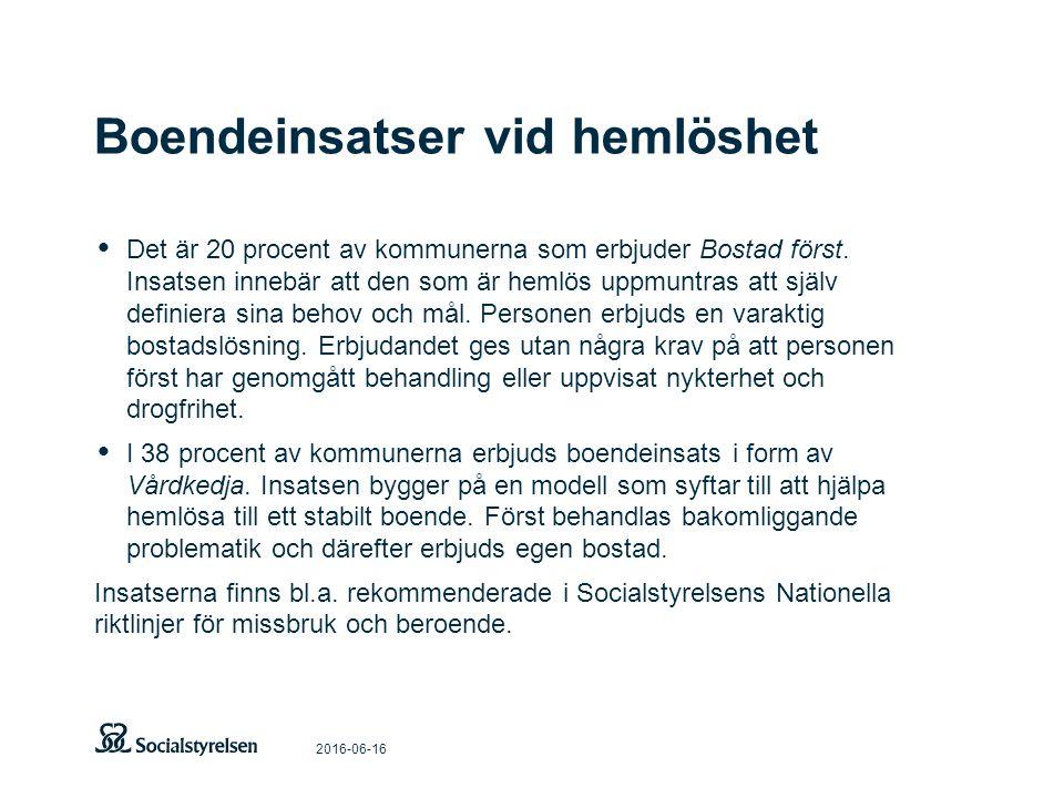 Boendeinsatser vid hemlöshet 2016-06-16 Det är 20 procent av kommunerna som erbjuder Bostad först.