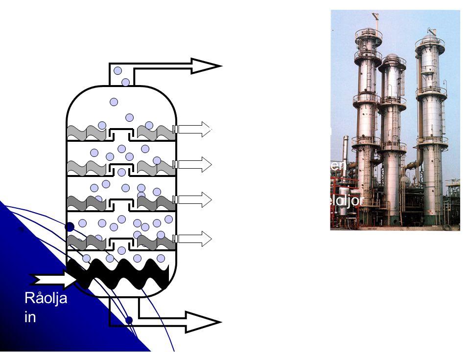 350- 400°C brännoljor 220- 350°C dieseloljor 160- 250°C fotogen 25- 180°C bensin Kokpunkte r < 35 °C gaser > 400°C asfalt = återstod Råolja in