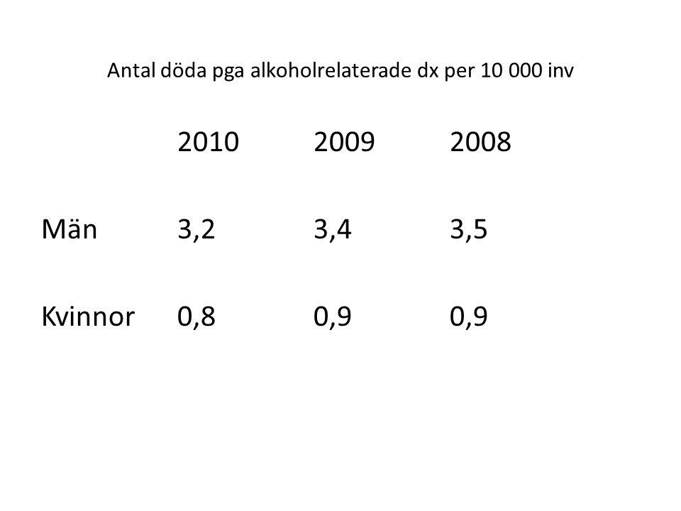 Antal döda pga alkoholrelaterade dx per 10 000 inv 201020092008 Män3,23,43,5 Kvinnor0,80,90,9