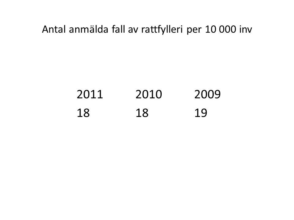 Antal anmälda fall av rattfylleri per 10 000 inv 201120102009 181819