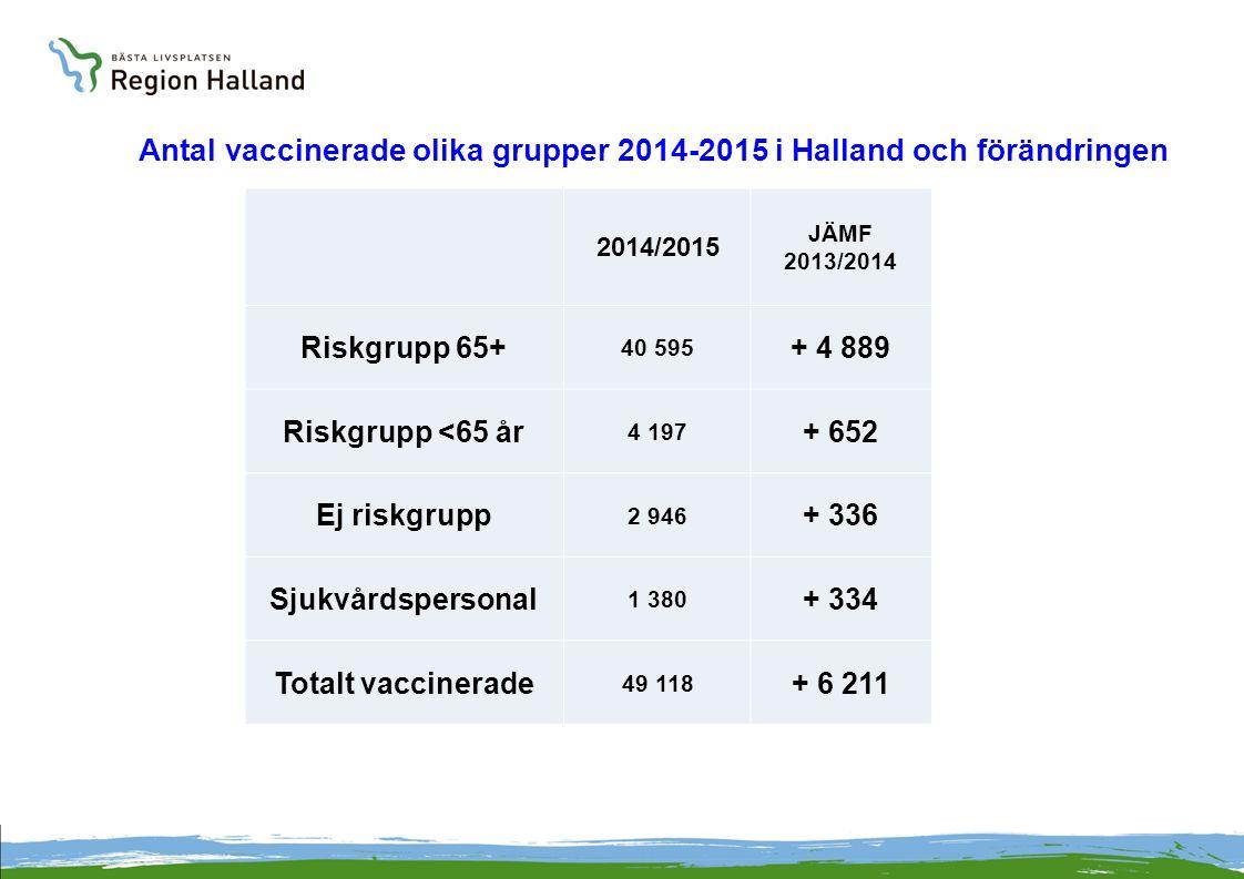 2014/2015 JÄMF 2013/2014 Riskgrupp 65+ 40 595 + 4 889 Riskgrupp <65 år 4 197 + 652 Ej riskgrupp 2 946 + 336 Sjukvårdspersonal 1 380 + 334 Totalt vacci