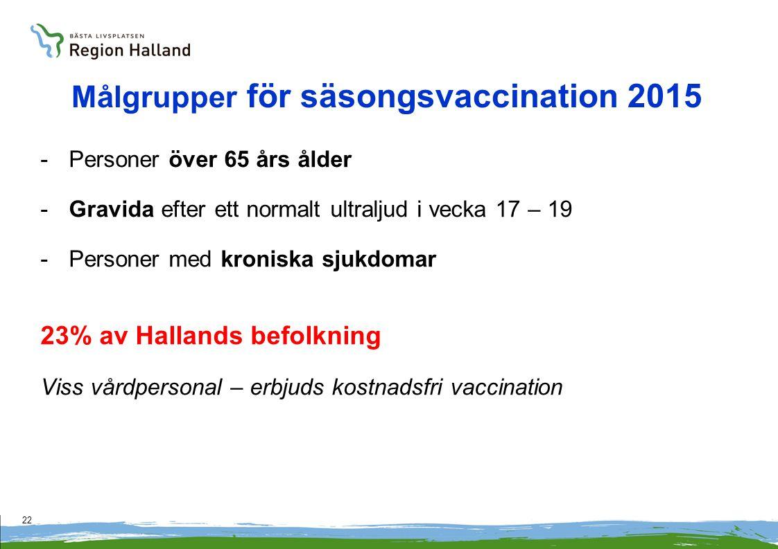 22 Målgrupper för säsongsvaccination 2015 -Personer över 65 års ålder -Gravida efter ett normalt ultraljud i vecka 17 – 19 -Personer med kroniska sjukdomar 23% av Hallands befolkning Viss vårdpersonal – erbjuds kostnadsfri vaccination