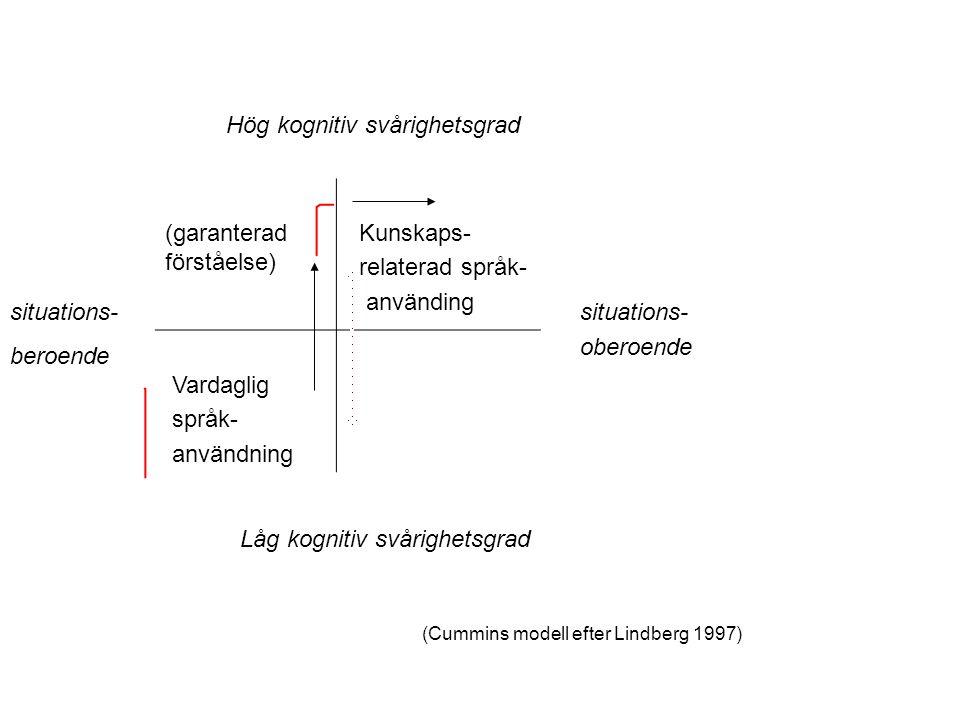 (garanterad förståelse) Kunskaps- relaterad språk- använding Vardaglig språk- användning Hög kognitiv svårighetsgrad Låg kognitiv svårighetsgrad situa