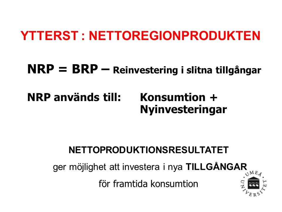 NRP = BRP – Reinvestering i slitna tillgångar NRP används till: Konsumtion + Nyinvesteringar NETTOPRODUKTIONSRESULTATET ger möjlighet att investera i nya TILLGÅNGAR för framtida konsumtion YTTERST : NETTOREGIONPRODUKTEN