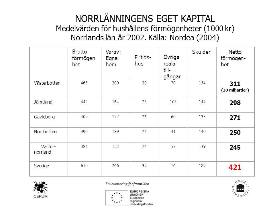 NORRLÄNNINGENS EGET KAPITAL Medelvärden för hushållens förmögenheter (1000 kr) Norrlands län år 2002.