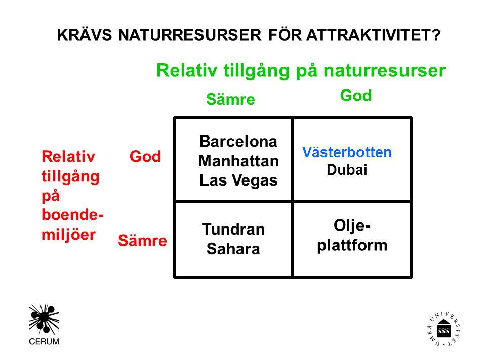 Relativ tillgång på naturresurser Relativ tillgång på boende- miljöer God Sämre Tundran Sahara Olje- plattform Västerbotten Dubai Barcelona Manhattan Las Vegas KRÄVS NATURRESURSER FÖR ATTRAKTIVITET?