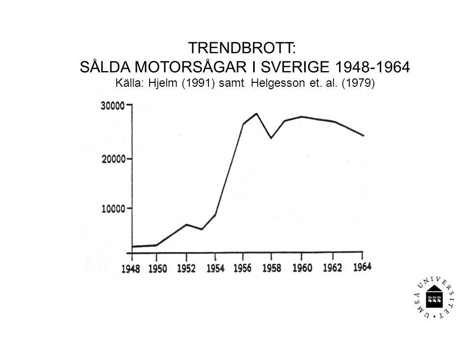 TRENDBROTT: SÅLDA MOTORSÅGAR I SVERIGE 1948-1964 Källa: Hjelm (1991) samt Helgesson et. al. (1979)
