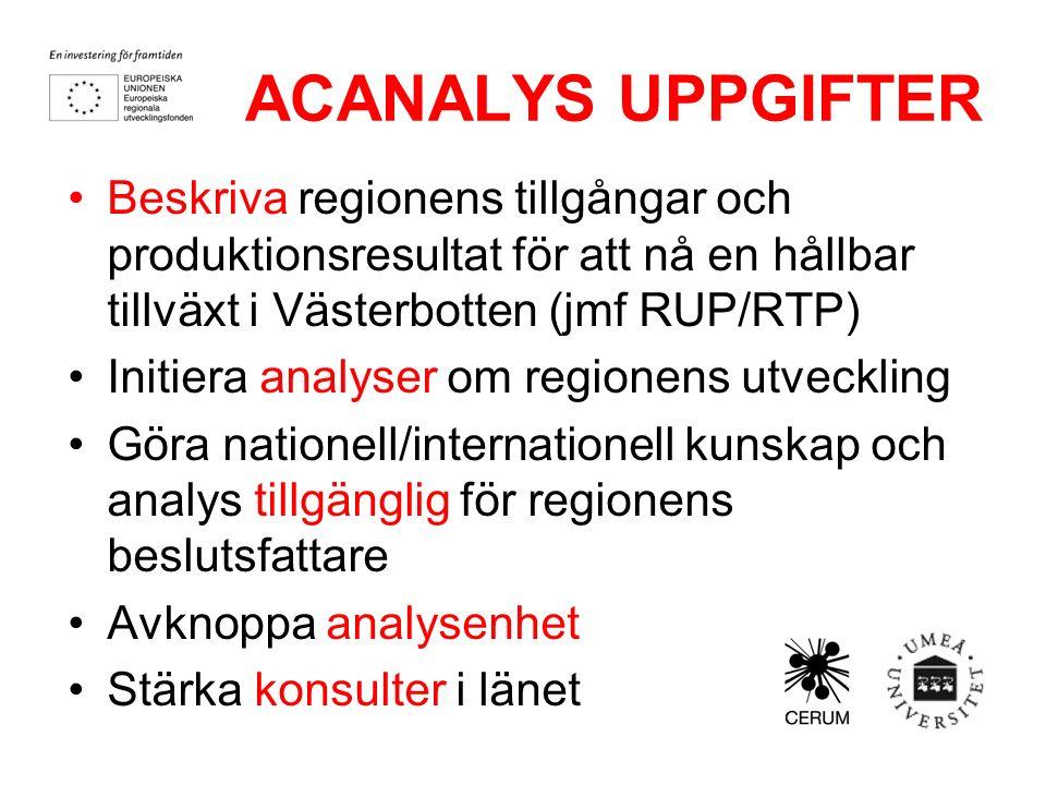 ACANALYS UPPGIFTER Beskriva regionens tillgångar och produktionsresultat för att nå en hållbar tillväxt i Västerbotten (jmf RUP/RTP) Initiera analyser om regionens utveckling Göra nationell/internationell kunskap och analys tillgänglig för regionens beslutsfattare Avknoppa analysenhet Stärka konsulter i länet