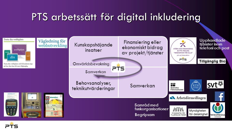PTS arbetssätt för digital inkludering Kunskapshöjande insatser Finansiering eller ekonomiskt bidrag av projekt/tjänster Behovsanalyser, teknikutvärderingar Samverkan Upphandlade tjänster inom telefoni och post Samråd med funkorganisationer Begripsam Samverkan Omvärldsbevakning