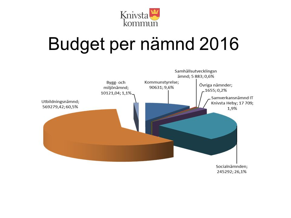 Budget per nämnd 2016