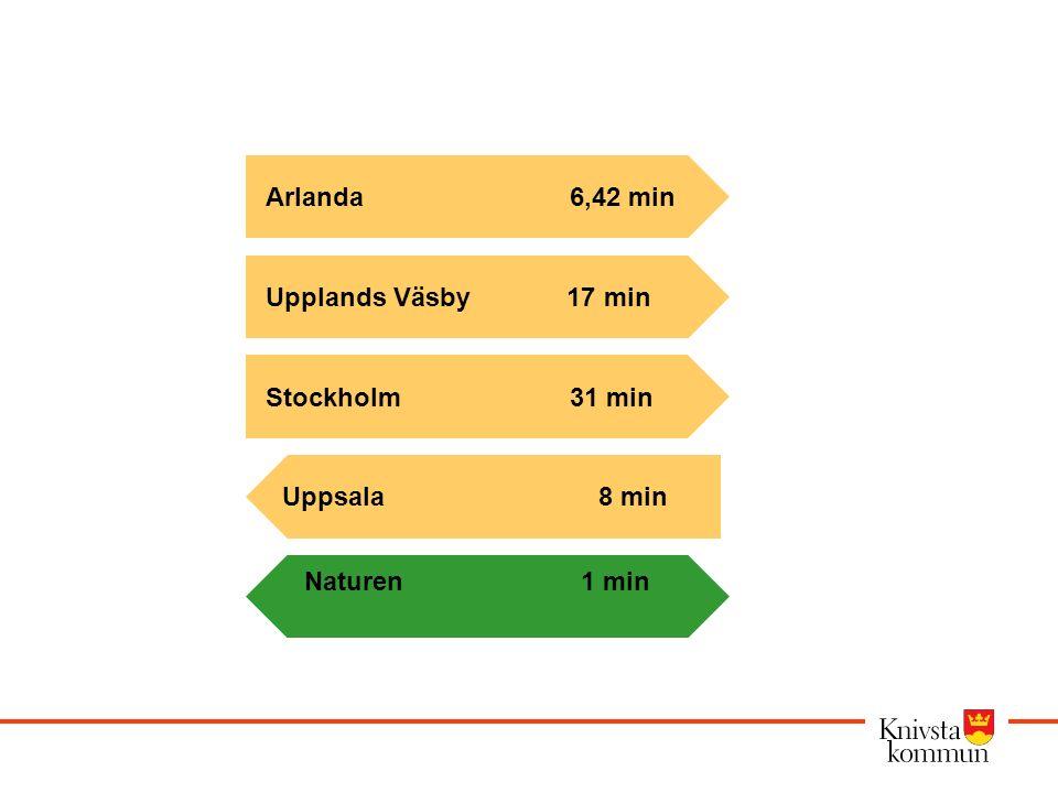 Arlanda 6,42 min Upplands Väsby 17 min Stockholm 31 min Uppsala 8 min Naturen 1 min