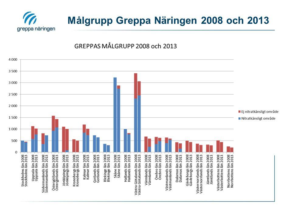 Målgrupp Greppa Näringen 2008 och 2013