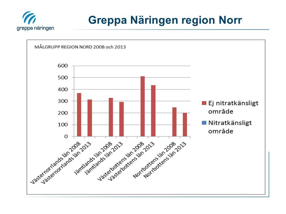 Greppa Näringen region Norr