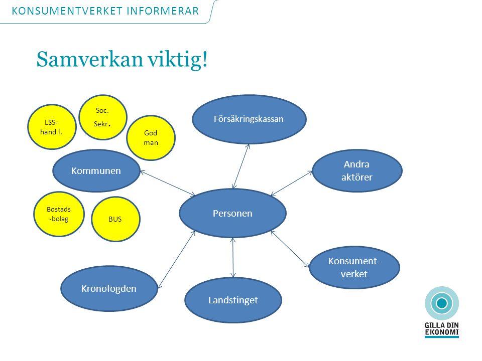 Försäkringskassan Personen Andra aktörer Kommunen Konsument- verket Kronofogden Landstinget Soc.