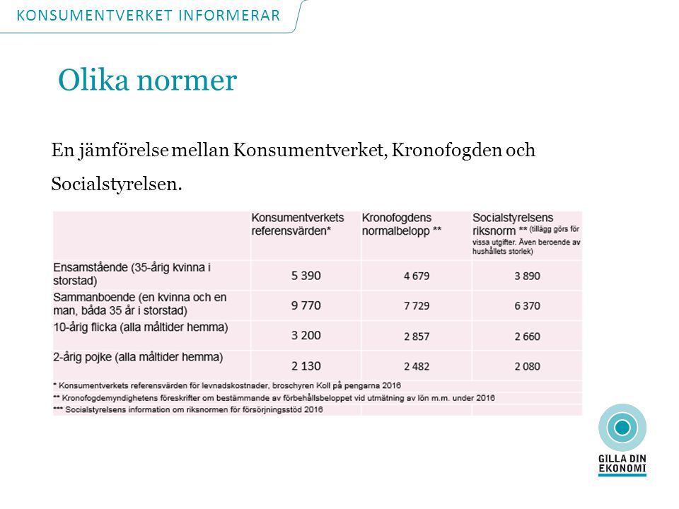 En jämförelse mellan Konsumentverket, Kronofogden och Socialstyrelsen.