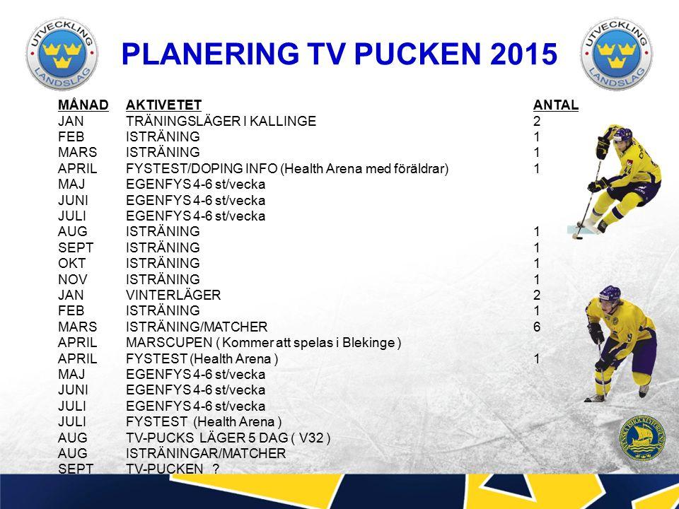 PLANERING TV PUCKEN 2015 MÅNADAKTIVETETANTAL JANTRÄNINGSLÄGER I KALLINGE2 FEB ISTRÄNING1 MARSISTRÄNING1 APRILFYSTEST/DOPING INFO (Health Arena med föräldrar)1 MAJ EGENFYS 4-6 st/vecka JUNIEGENFYS 4-6 st/vecka JULIEGENFYS 4-6 st/vecka AUGISTRÄNING1 SEPTISTRÄNING1 OKTISTRÄNING1 NOVISTRÄNING1 JANVINTERLÄGER2 FEBISTRÄNING1 MARSISTRÄNING/MATCHER6 APRILMARSCUPEN ( Kommer att spelas i Blekinge ) APRILFYSTEST (Health Arena )1 MAJ EGENFYS 4-6 st/vecka JUNIEGENFYS 4-6 st/vecka JULIEGENFYS 4-6 st/vecka JULIFYSTEST (Health Arena ) AUGTV-PUCKS LÄGER 5 DAG ( V32 ) AUGISTRÄNINGAR/MATCHER SEPTTV-PUCKEN