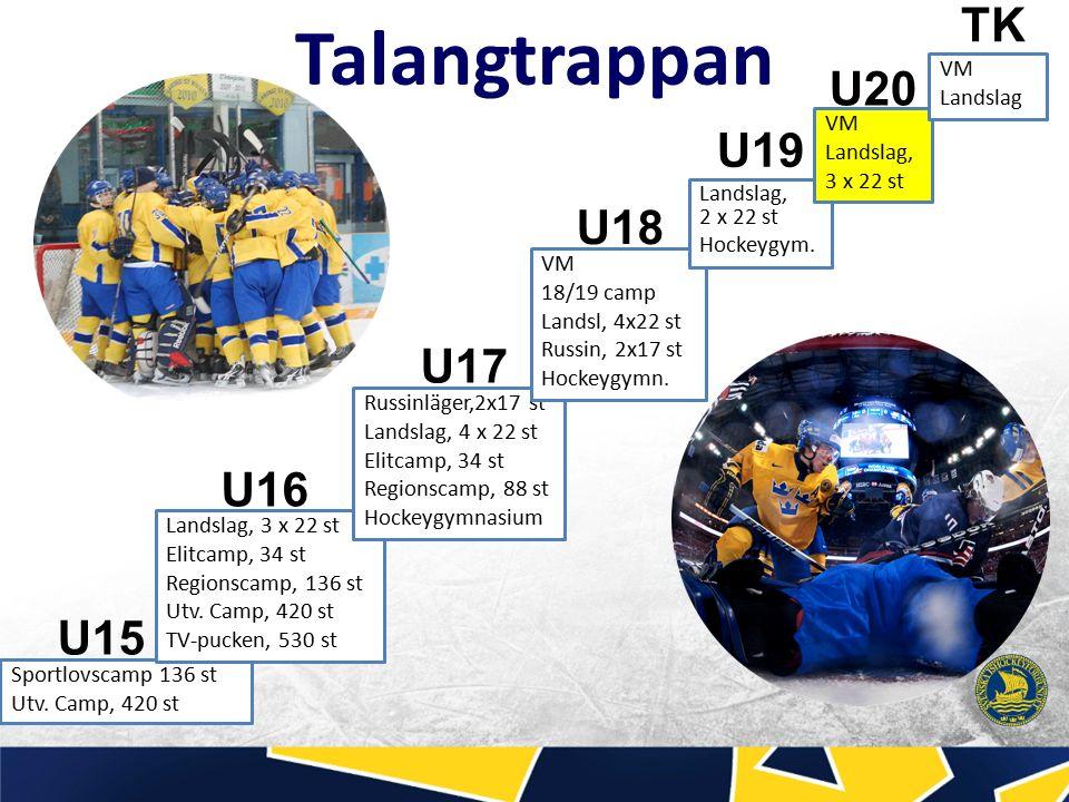 Talangtrappan U15 U16 U17 U18 Sportlovscamp 136 st Utv.