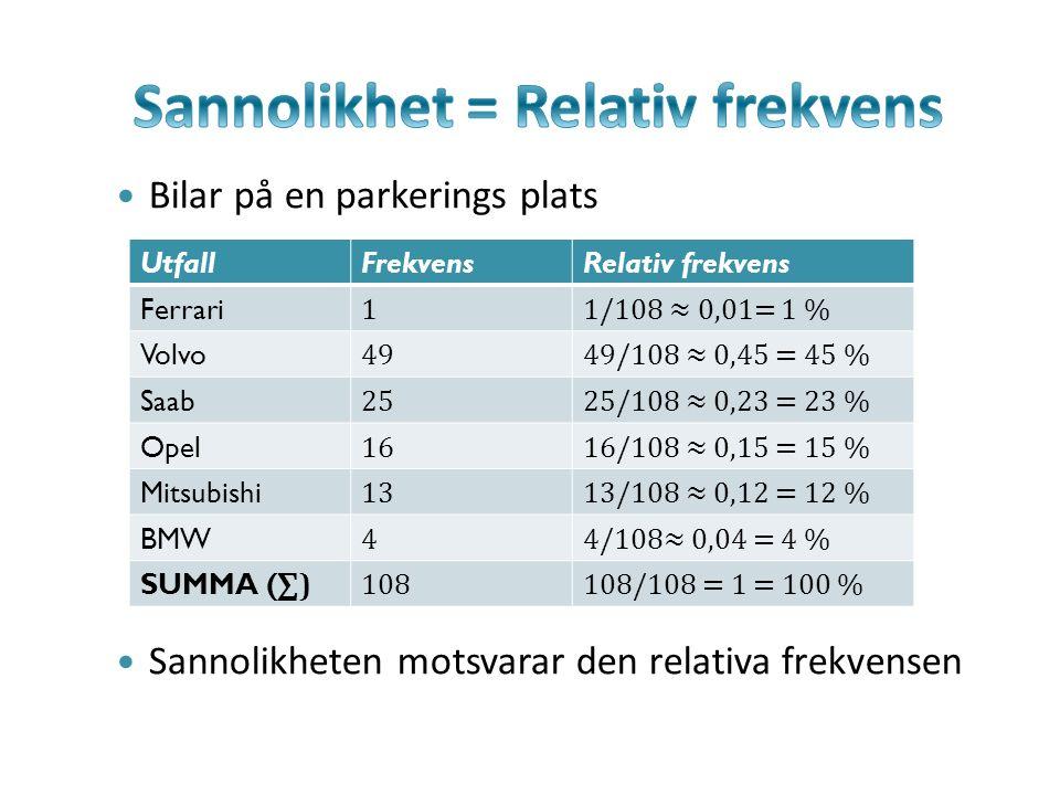 Bilar på en parkerings plats Sannolikheten motsvarar den relativa frekvensen UtfallFrekvensRelativ frekvens Ferrari 11/108 ≈ 0,01= 1 % Volvo 4949/108 ≈ 0,45 = 45 % Saab 2525/108 ≈ 0,23 = 23 % Opel 1616/108 ≈ 0,15 = 15 % Mitsubishi 1313/108 ≈ 0,12 = 12 % BMW 44/108≈ 0,04 = 4 % SUMMA ( ∑) 108108/108 = 1 = 100 %