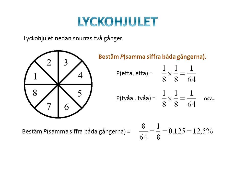 Lyckohjulet nedan snurras två gånger. Bestäm P(samma siffra båda gångerna). P(etta, etta) = P(tvåa, tvåa) = osv... Bestäm P(samma siffra båda gångerna