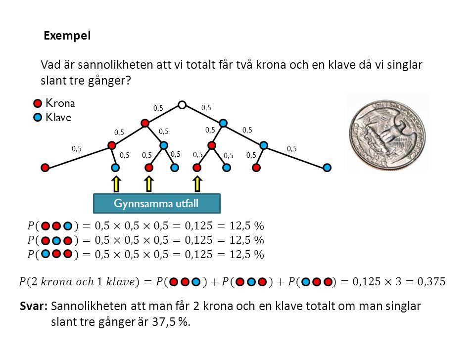 Exempel Gynnsamma utfall Vad är sannolikheten att vi totalt får två krona och en klave då vi singlar slant tre gånger? Krona Klave 0,5 Svar:Sannolikhe
