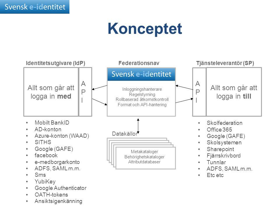 Inloggningshanterare Regelstyrning Rollbaserad åtkomstkontroll Format och API-hantering Allt som går att logga in till APIAPI Tjänsteleverantör (SP)FederationsnavIdentitetsutgivare (IdP) Datakällor Metakataloger Behörighetskataloger Attributdatabaser Konceptet Allt som går att logga in med APIAPI Mobilt BankID AD-konton Azure-konton (WAAD) SITHS Google (GAFE) facebook e-medborgarkonto ADFS, SAML m.m.