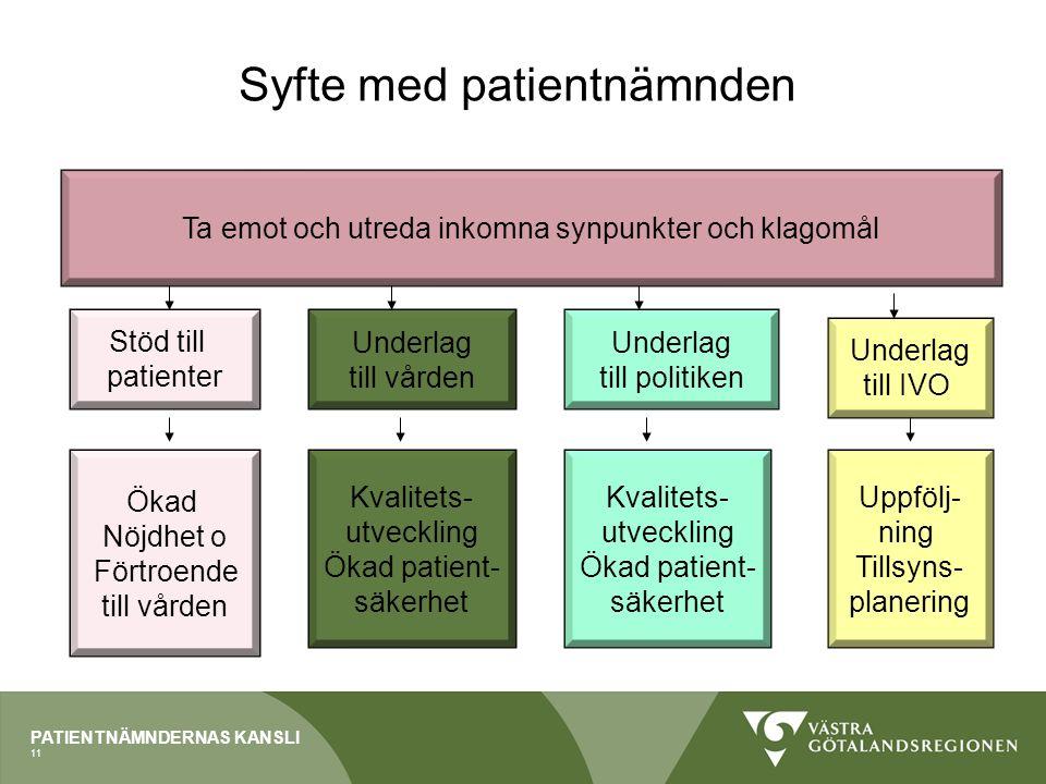 PATIENTNÄMNDERNAS KANSLI Syfte med patientnämnden Ta emot och utreda inkomna synpunkter och klagomål Underlag till vården Stöd till patienter Kvalitets- utveckling Ökad patient- säkerhet Ökad Nöjdhet o Förtroende till vården Underlag till IVO Uppfölj- ning Tillsyns- planering Underlag till politiken Kvalitets- utveckling Ökad patient- säkerhet 11