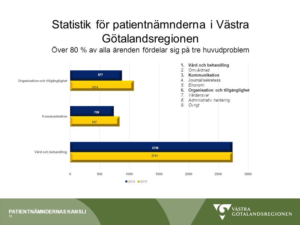 PATIENTNÄMNDERNAS KANSLI Statistik för patientnämnderna i Västra Götalandsregionen Över 80 % av alla ärenden fördelar sig på tre huvudproblem 1.Vård o