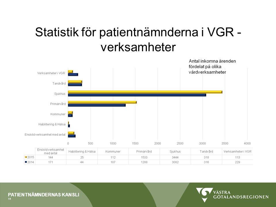 PATIENTNÄMNDERNAS KANSLI Statistik för patientnämnderna i VGR - verksamheter 14