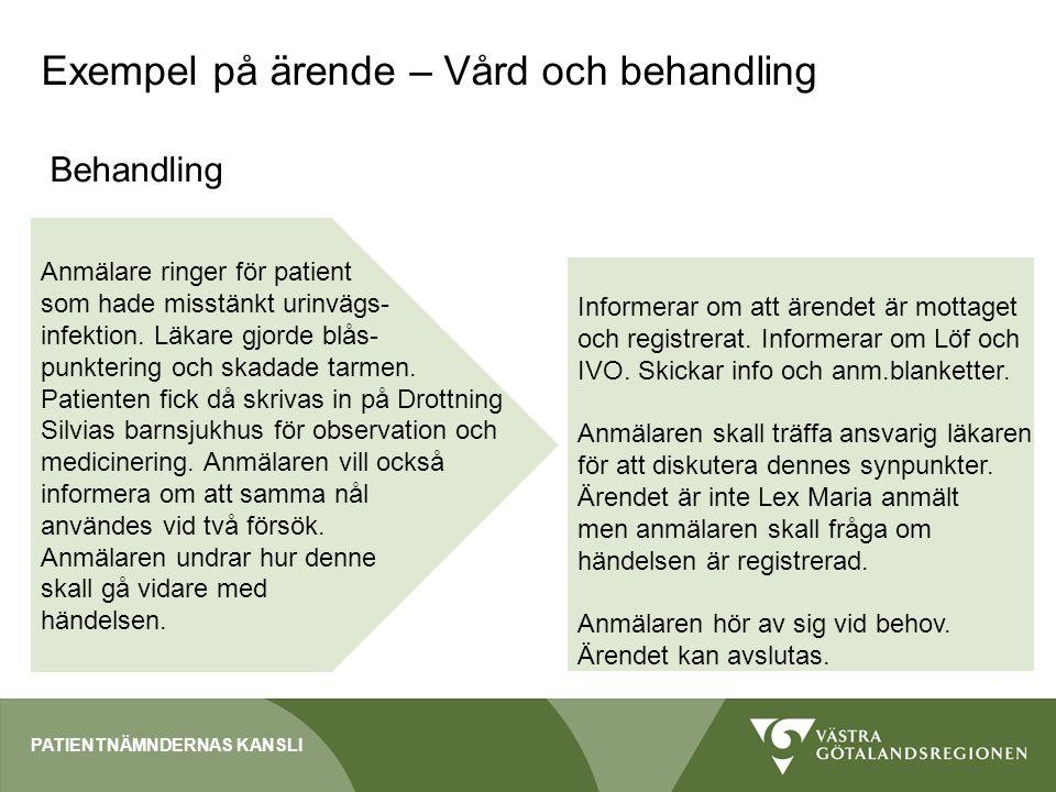 Exempel på ärende – Vård och behandling Behandling PATIENTNÄMNDERNAS KANSLI Anmälare ringer för patient som hade misstänkt urinvägs- infektion. Läkare