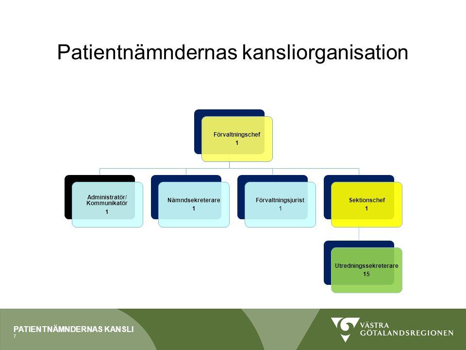 PATIENTNÄMNDERNAS KANSLI Förutsättningar - övergripande Respektive patientnämnd tar emot synpunkter och klagomål från patienter lokalt, regionalt samt nationellt, som berör de vårdaktörer/ vårdinstanser som finns inom nämndens geografiska område.