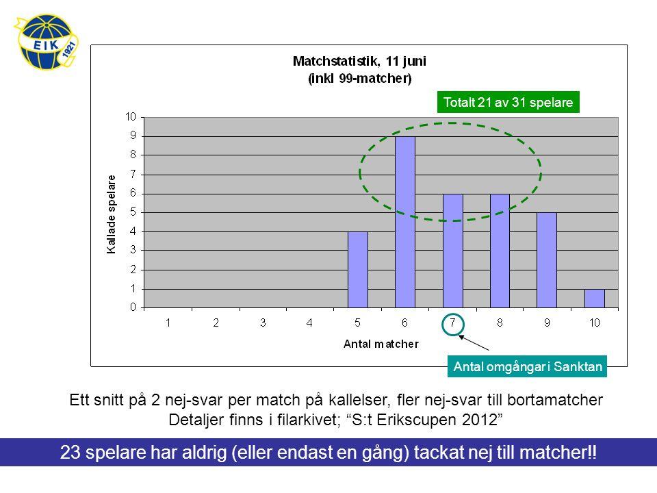 Antal omgångar i Sanktan Totalt 21 av 31 spelare Ett snitt på 2 nej-svar per match på kallelser, fler nej-svar till bortamatcher Detaljer finns i fila