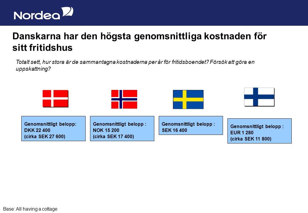 Sida 12 Danskarna har den högsta genomsnittliga kostnaden för sitt fritidshus Genomsnittligt belopp : SEK 16 400 Totalt sett, hur stora är de sammantagna kostnaderna per år för fritidsboendet.