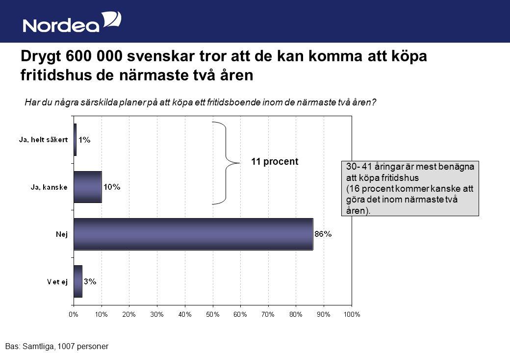 Sida 16 Drygt 600 000 svenskar tror att de kan komma att köpa fritidshus de närmaste två åren Har du några särskilda planer på att köpa ett fritidsboende inom de närmaste två åren.