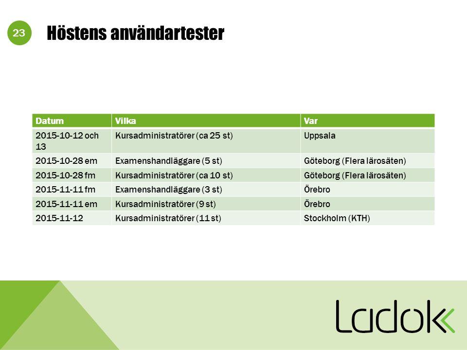 23 Höstens användartester DatumVilkaVar 2015-10-12 och 13 Kursadministratörer (ca 25 st)Uppsala 2015-10-28 emExamenshandläggare (5 st)Göteborg (Flera lärosäten) 2015-10-28 fmKursadministratörer (ca 10 st)Göteborg (Flera lärosäten) 2015-11-11 fmExamenshandläggare (3 st)Örebro 2015-11-11 emKursadministratörer (9 st)Örebro 2015-11-12Kursadministratörer (11 st)Stockholm (KTH)
