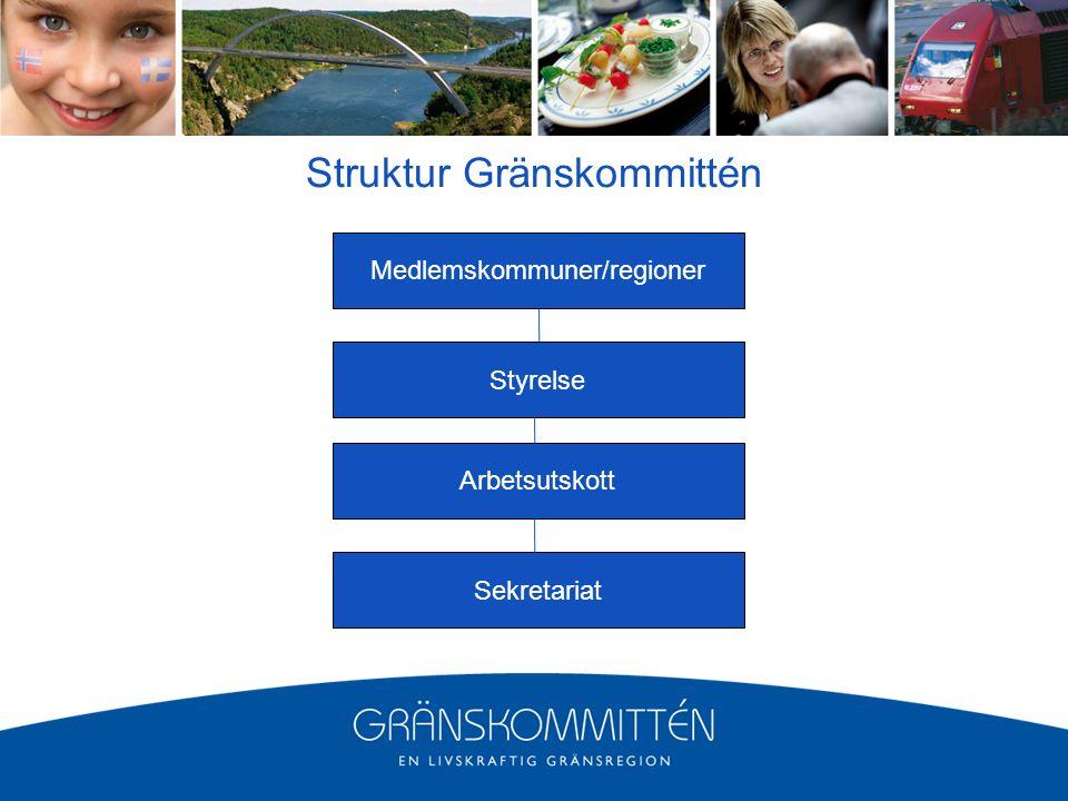 Struktur Gränskommittén Medlemskommuner/regioner Styrelse Arbetsutskott Sekretariat